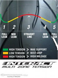 Metzeler Introduces Sportec M5 Interact Tires - Motorcycle USA